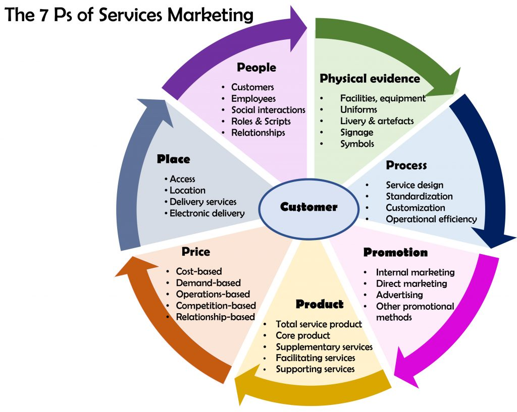 8 ps of service marketing The marketing mix of amazon discusses the 4 p's of one of the world's largest online retailers, selling a vast array of goods like books, games and moviesamazon initially started only with books and it is till date known as the highest book seller in the world.